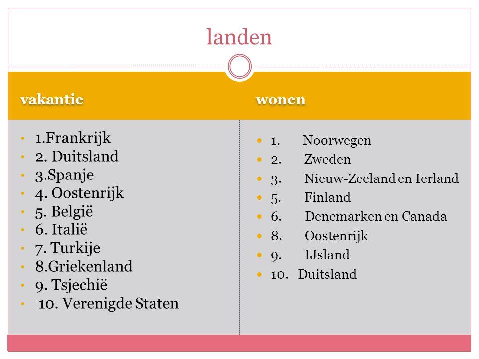 vakantie wonen 1.Frankrijk 2. Duitsland 3.Spanje 4.
