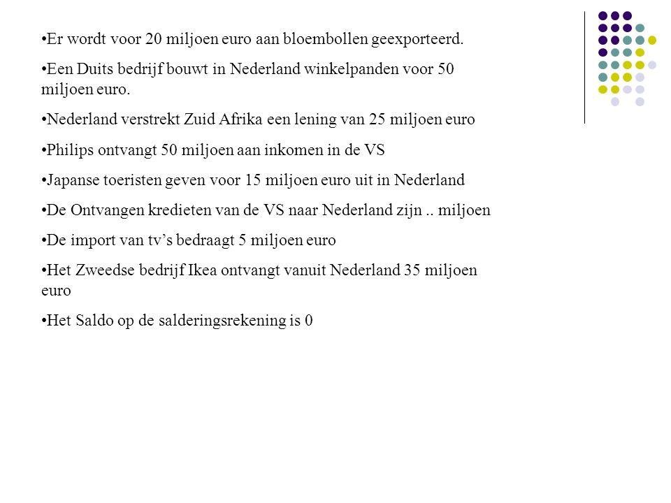 Er wordt voor 20 miljoen euro aan bloembollen geexporteerd. Een Duits bedrijf bouwt in Nederland winkelpanden voor 50 miljoen euro. Nederland verstrek