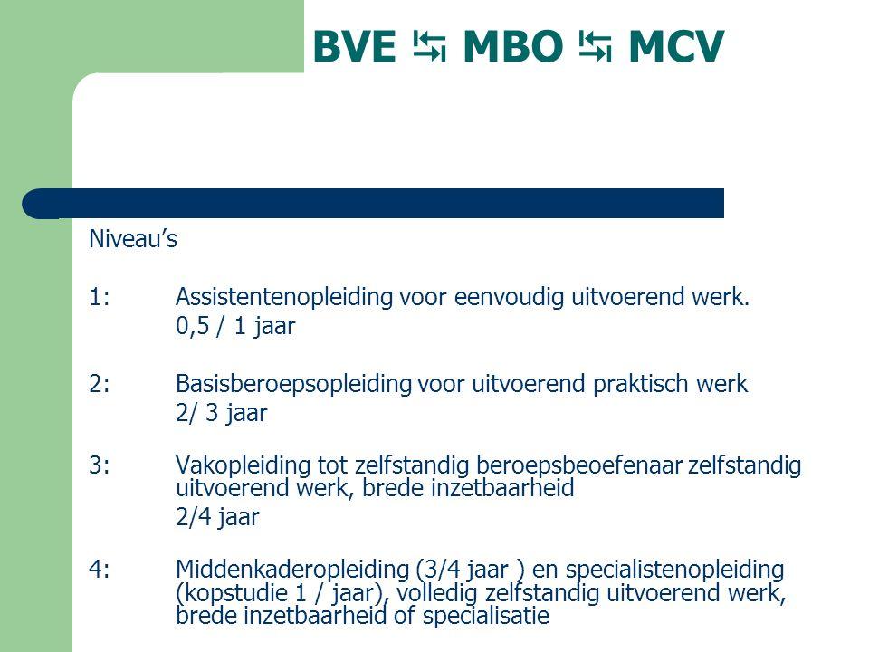 BVE  MBO  MCV Niveau's 1:Assistentenopleiding voor eenvoudig uitvoerend werk.