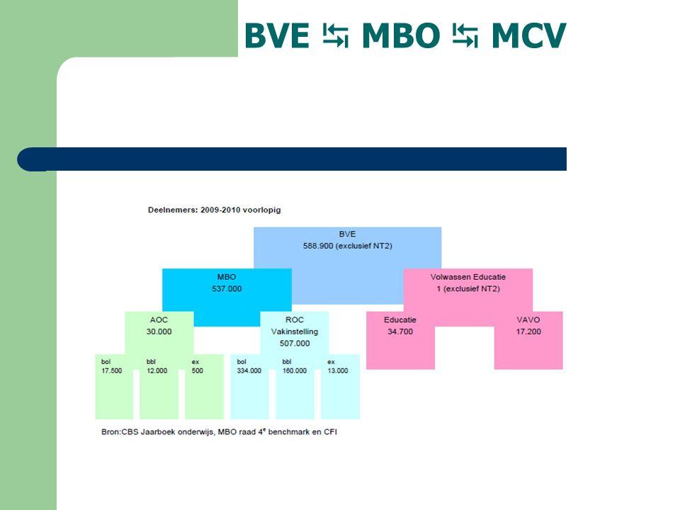 BVE  MBO  MCV