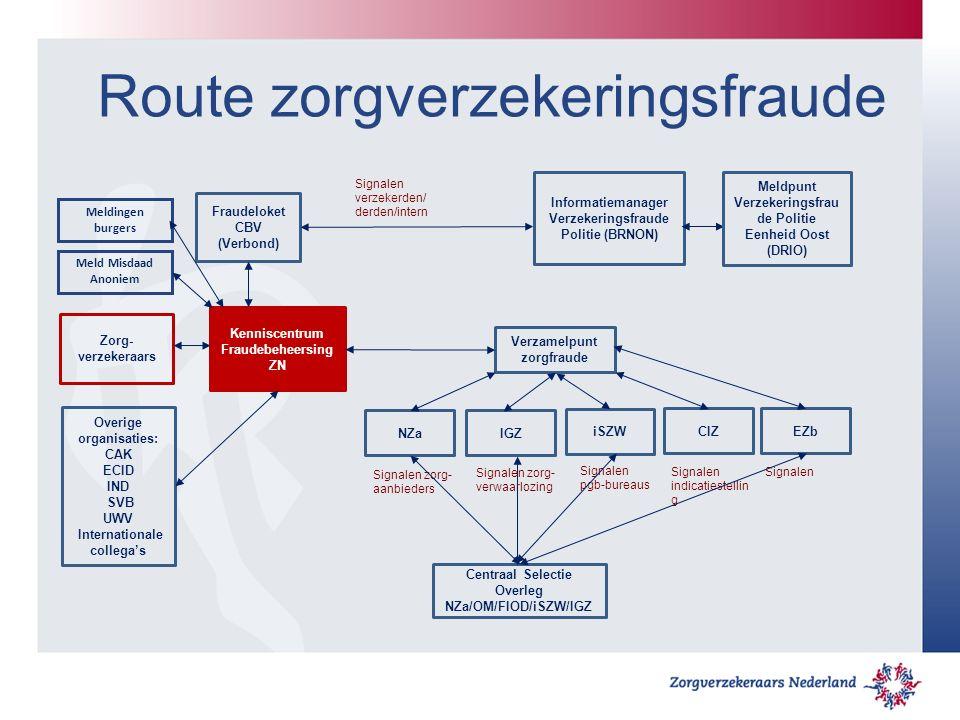 Route zorgverzekeringsfraude Fraudeloket CBV (Verbond) Kenniscentrum Fraudebeheersing ZN Zorg- verzekeraars Verzamelpunt zorgfraude Centraal Selectie