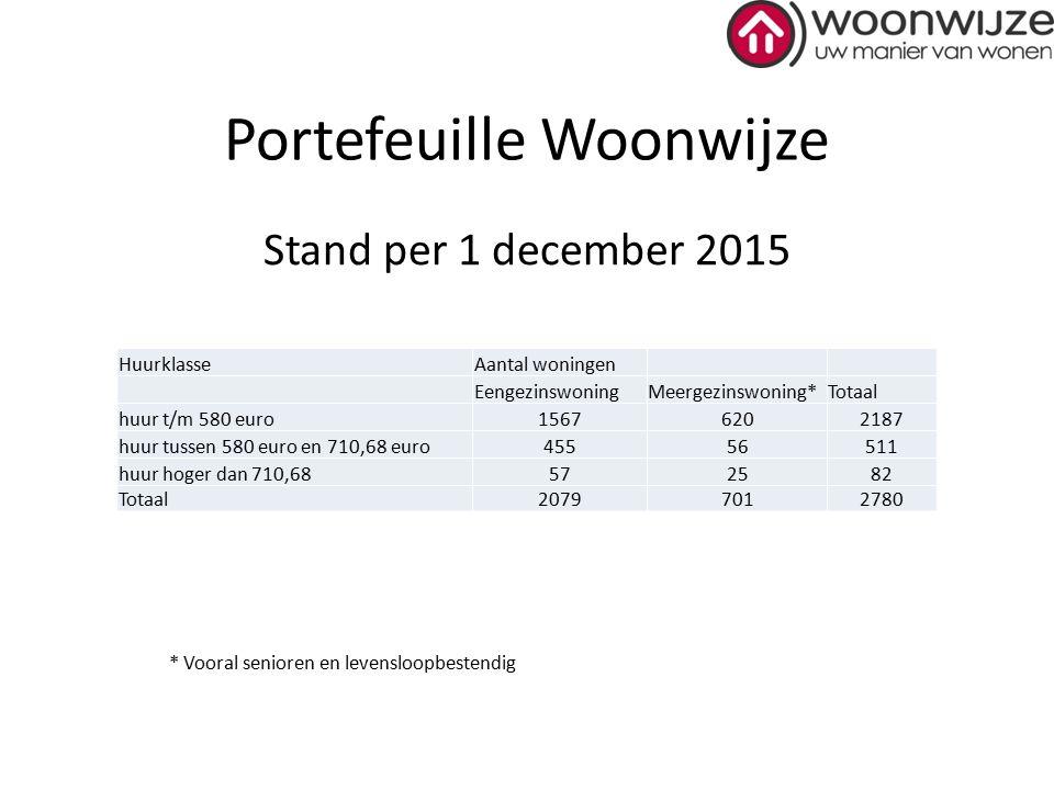 Portefeuille Woonwijze Stand per 1 december 2015 * Vooral senioren en levensloopbestendig HuurklasseAantal woningen EengezinswoningMeergezinswoning*To