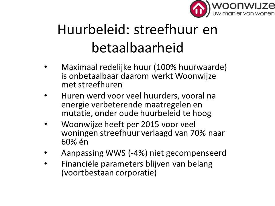 Huurbeleid: streefhuur en betaalbaarheid Maximaal redelijke huur (100% huurwaarde) is onbetaalbaar daarom werkt Woonwijze met streefhuren Huren werd v
