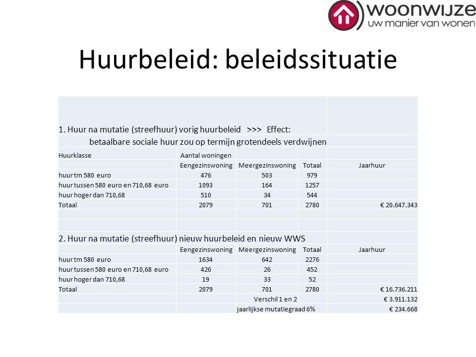 Vraag en aanbod: raad en daad Aanbod: Woonwijze heeft relatief veel grote eengezinswoningen Vraag: kleinere woningen, vooral geschikt voor jongeren en ouderen (tendens naar kleinere huishoudens) Raad: visie op toevoegen circa 300 betaalbare sociale huurwoningen (huur tot € 628,76), exclusief piekbelasting (vergunninghouders) Daad: Woonwijze verkoopt bij mutatie eengezinswoningen (ruim 100 verkocht, nog 480 te gaan): meer dan een reële kernvoorraad wil ook Woonwijze niet Raad en daad: bepaal kernvoorraad in woonvisie, leg met de verplichte prestatieafspraken de benodigde aantallen bouw en verkoop vast, monitor en stuur bij wanneer gewenst