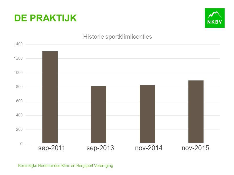 Koninklijke Nederlandse Klim- en Bergsport Vereniging DE PRAKTIJK sep-2011 sep-2013 nov-2014 nov-2015