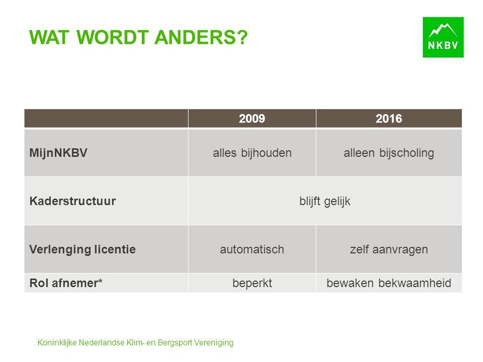 Koninklijke Nederlandse Klim- en Bergsport Vereniging WAT WORDT ANDERS? 20092016 MijnNKBValles bijhoudenalleen bijscholing Kaderstructuurblijft gelijk