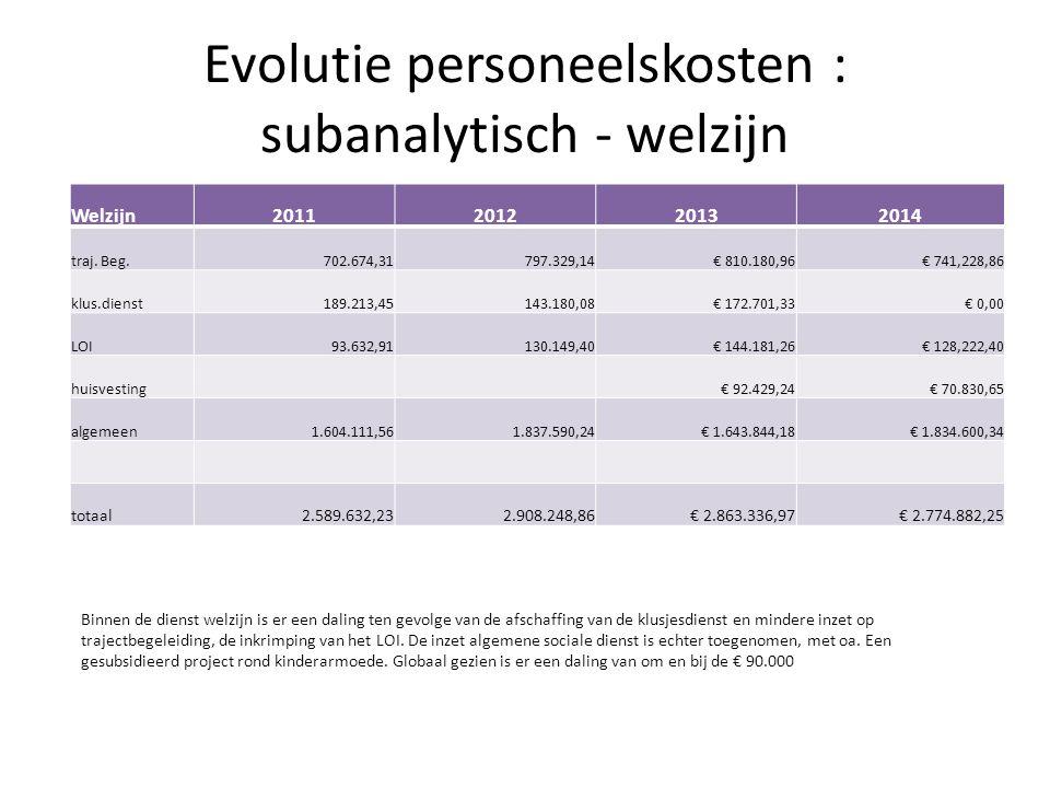 Evolutie personeelskosten : subanalytisch - welzijn Welzijn2011201220132014 traj.