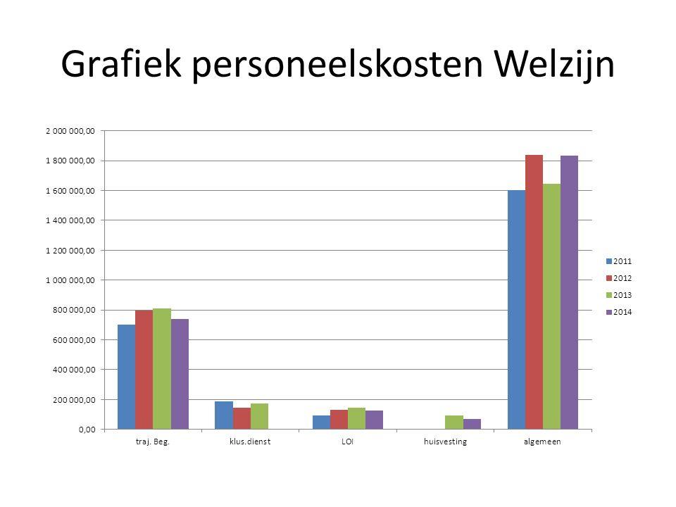 Grafiek personeelskosten Welzijn