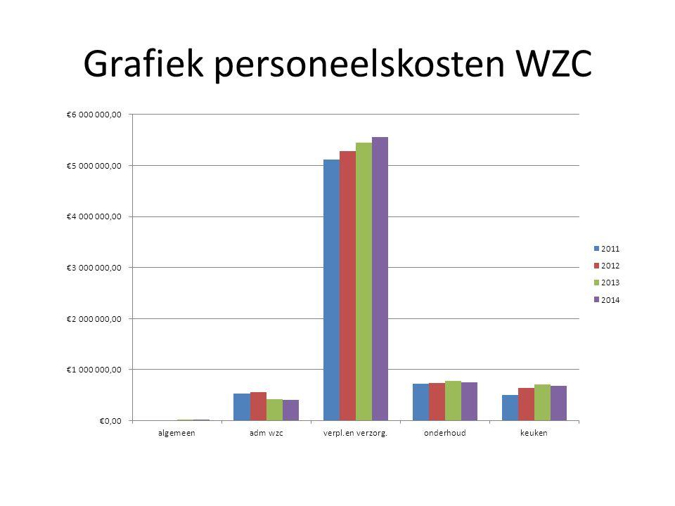 Grafiek personeelskosten WZC