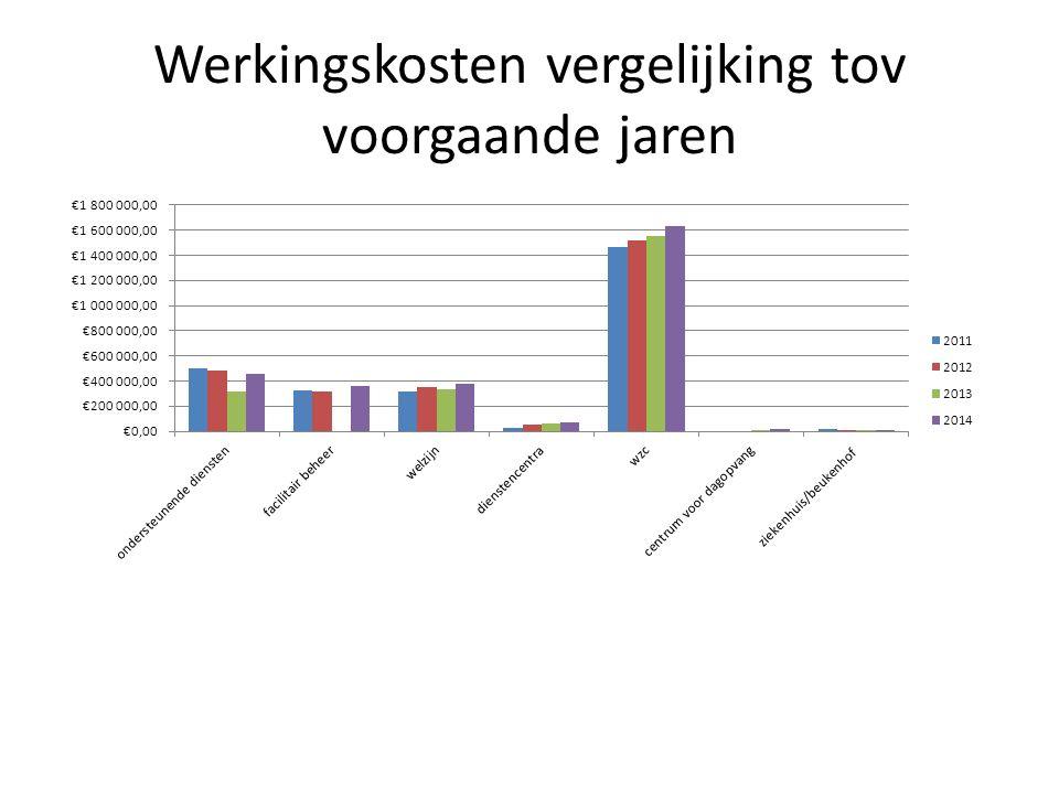 Werkingskosten vergelijking tov voorgaande jaren