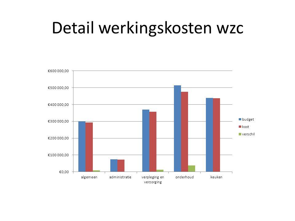 Detail werkingskosten wzc