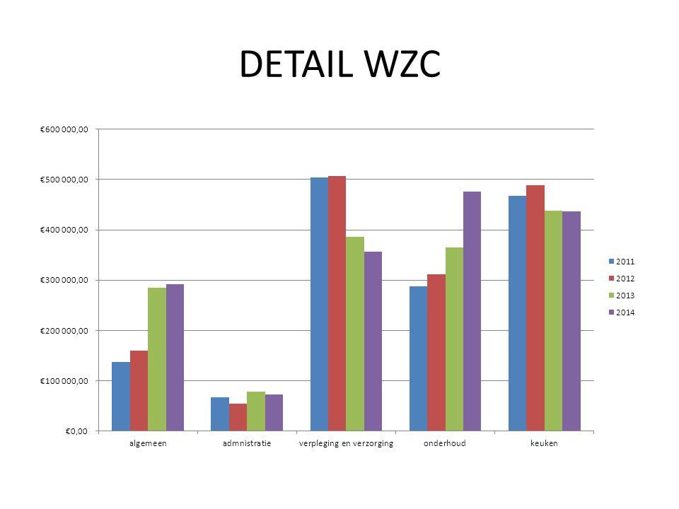 DETAIL WZC