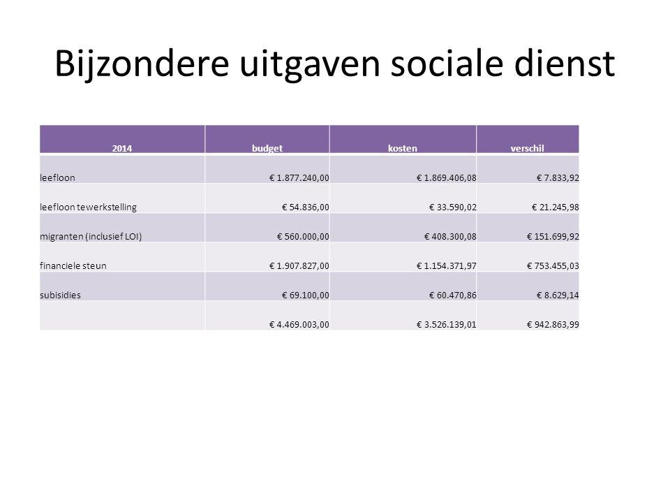Bijzondere uitgaven sociale dienst 2014budgetkostenverschil leefloon€ 1.877.240,00€ 1.869.406,08€ 7.833,92 leefloon tewerkstelling€ 54.836,00€ 33.590,02€ 21.245,98 migranten (inclusief LOI)€ 560.000,00€ 408.300,08€ 151.699,92 financiele steun€ 1.907.827,00€ 1.154.371,97€ 753.455,03 subisidies€ 69.100,00€ 60.470,86€ 8.629,14 € 4.469.003,00€ 3.526.139,01€ 942.863,99