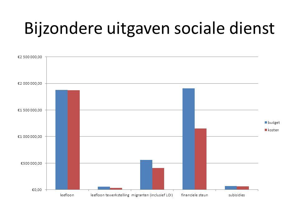 Bijzondere uitgaven sociale dienst