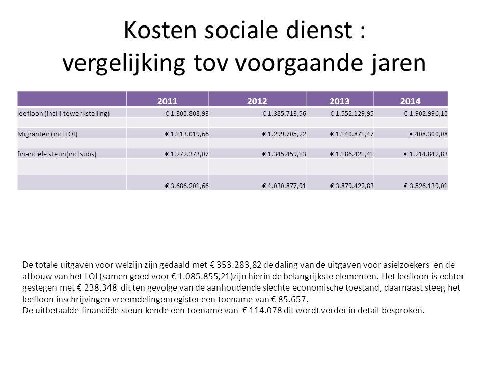 Kosten sociale dienst : vergelijking tov voorgaande jaren De totale uitgaven voor welzijn zijn gedaald met € 353.283,82 de daling van de uitgaven voor asielzoekers en de afbouw van het LOI (samen goed voor € 1.085.855,21)zijn hierin de belangrijkste elementen.
