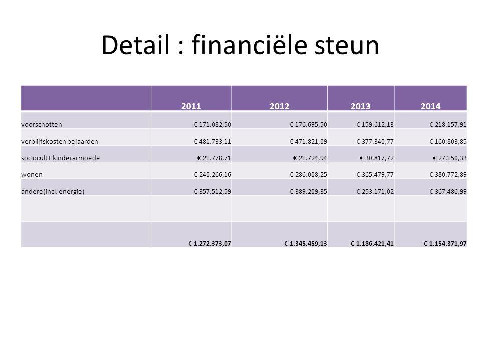 Detail : financiële steun 2011201220132014 voorschotten€ 171.082,50€ 176.695,50€ 159.612,13€ 218.157,91 verblijfskosten bejaarden€ 481.733,11€ 471.821,09€ 377.340,77€ 160.803,85 sociocult+ kinderarmoede€ 21.778,71€ 21.724,94€ 30.817,72€ 27.150,33 wonen€ 240.266,16€ 286.008,25€ 365.479,77€ 380.772,89 andere(incl.