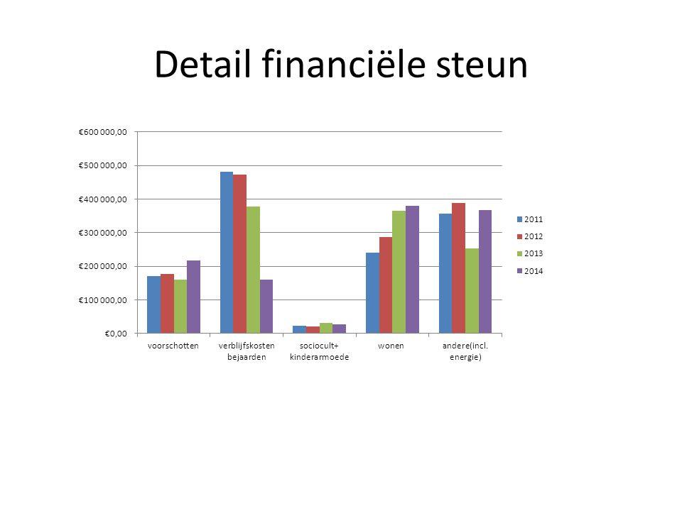 Detail financiële steun