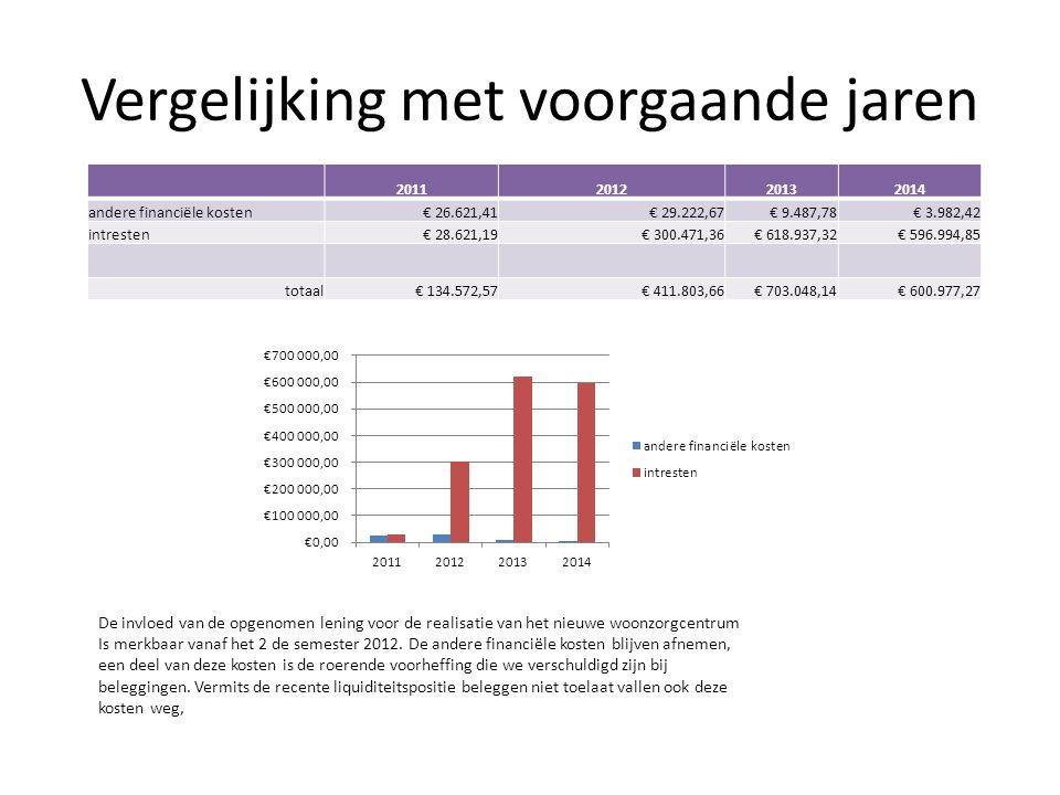 Vergelijking met voorgaande jaren De invloed van de opgenomen lening voor de realisatie van het nieuwe woonzorgcentrum Is merkbaar vanaf het 2 de semester 2012.