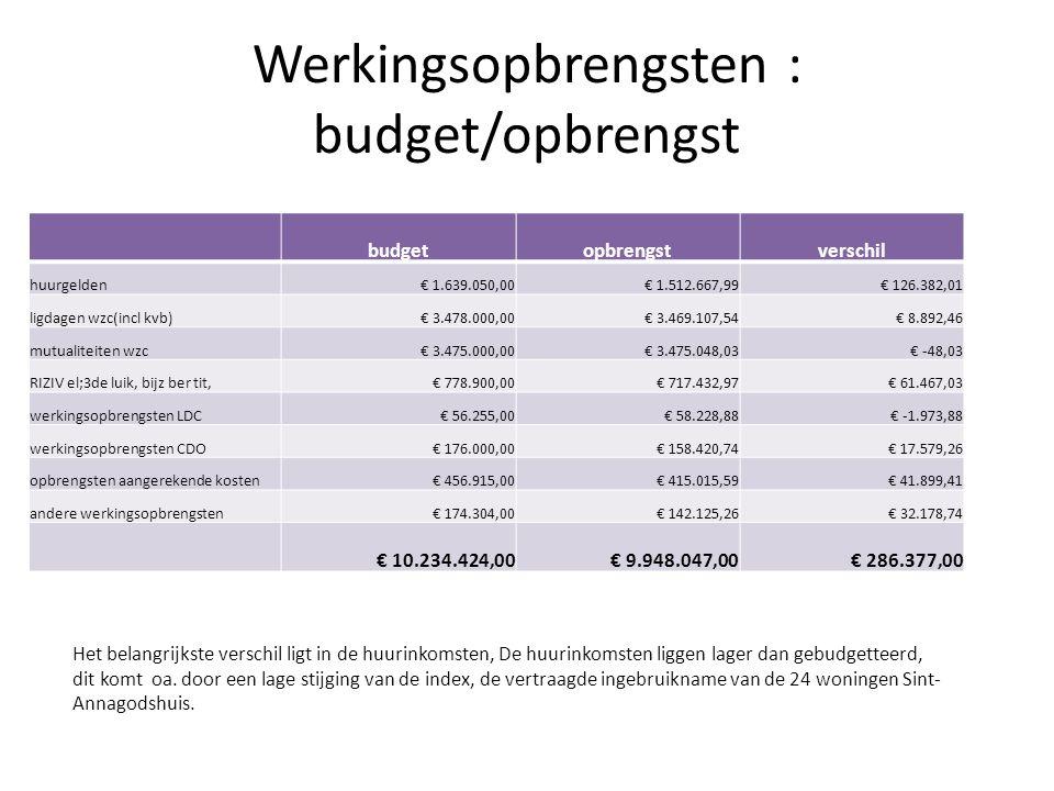 Werkingsopbrengsten : budget/opbrengst budgetopbrengstverschil huurgelden€ 1.639.050,00€ 1.512.667,99€ 126.382,01 ligdagen wzc(incl kvb)€ 3.478.000,00€ 3.469.107,54€ 8.892,46 mutualiteiten wzc€ 3.475.000,00€ 3.475.048,03€ -48,03 RIZIV el;3de luik, bijz ber tit,€ 778.900,00€ 717.432,97€ 61.467,03 werkingsopbrengsten LDC€ 56.255,00€ 58.228,88€ -1.973,88 werkingsopbrengsten CDO€ 176.000,00€ 158.420,74€ 17.579,26 opbrengsten aangerekende kosten€ 456.915,00€ 415.015,59€ 41.899,41 andere werkingsopbrengsten€ 174.304,00€ 142.125,26€ 32.178,74 € 10.234.424,00€ 9.948.047,00€ 286.377,00 Het belangrijkste verschil ligt in de huurinkomsten, De huurinkomsten liggen lager dan gebudgetteerd, dit komt oa.
