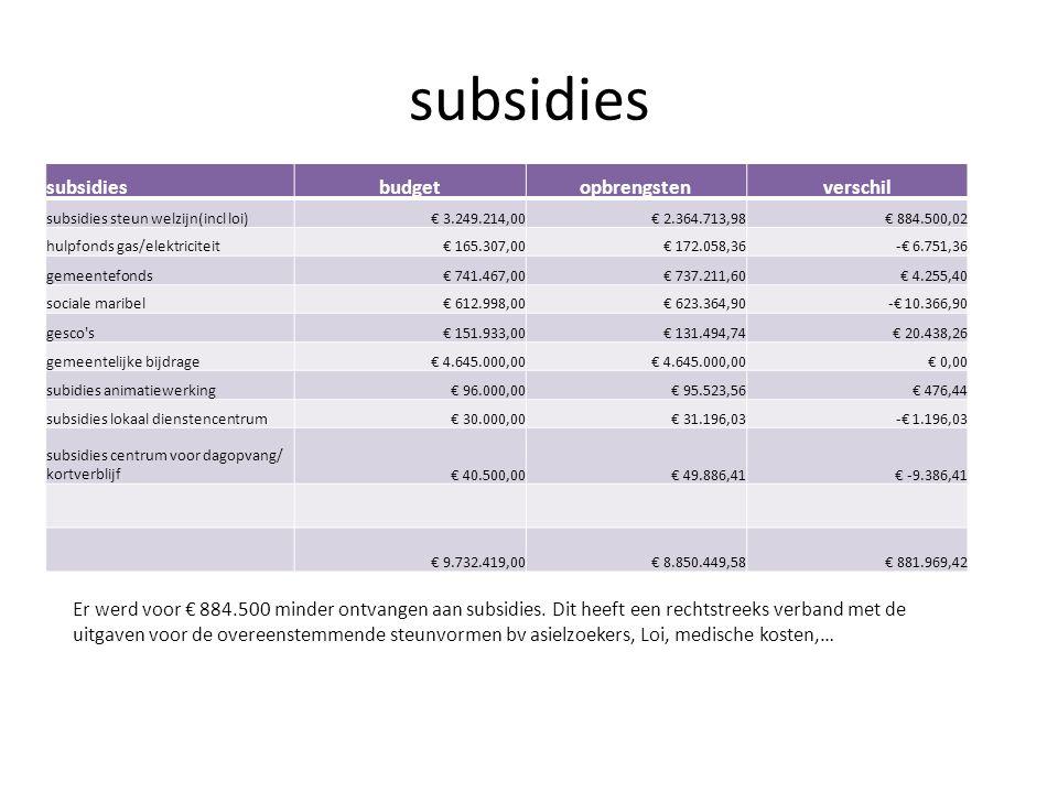 subsidies budgetopbrengstenverschil subsidies steun welzijn(incl loi)€ 3.249.214,00€ 2.364.713,98€ 884.500,02 hulpfonds gas/elektriciteit€ 165.307,00€ 172.058,36-€ 6.751,36 gemeentefonds€ 741.467,00€ 737.211,60€ 4.255,40 sociale maribel€ 612.998,00€ 623.364,90-€ 10.366,90 gesco s€ 151.933,00€ 131.494,74€ 20.438,26 gemeentelijke bijdrage€ 4.645.000,00 € 0,00 subidies animatiewerking€ 96.000,00€ 95.523,56€ 476,44 subsidies lokaal dienstencentrum€ 30.000,00€ 31.196,03-€ 1.196,03 subsidies centrum voor dagopvang/ kortverblijf€ 40.500,00€ 49.886,41€ -9.386,41 € 9.732.419,00€ 8.850.449,58€ 881.969,42 Er werd voor € 884.500 minder ontvangen aan subsidies.