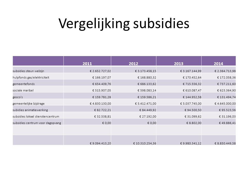Vergelijking subsidies 2011201220132014 subsidies steun welzijn€ 2.652.727,02€ 3.173.458,15€ 3.167.144,99€ 2.364.713,98 hulpfonds gas/elektriciteit€ 166.197,07€ 168.880,32€ 170.452,64€ 172.058,36 gemeentefonds€ 654.409,76€ 686.133,62€ 715.556,32€ 737.211,60 sociale maribel€ 515.907,05€ 598.083,14€ 610.087,47€ 623.364,90 gesco s€ 159.781,28€ 159.586,21€ 144.952,58€ 131.494,74 gemeentelijke bijdrage€ 4.830.130,00€ 5.412.471,00€ 5.037.745,00€ 4.645.000,00 subidies animatiewerking€ 82.722,21€ 84.449,92€ 94.500,50€ 95.523,56 subsidies lokaal dienstencentrum€ 32.538,81€ 27.192,00€ 31.099,62€ 31.196,03 subsidies centrum voor dagopvang€ 0,00 € 8.802,00€ 49.886,41 € 9.094.413,20€ 10.310.254,36€ 9.980.341,12€ 8.850.449,58