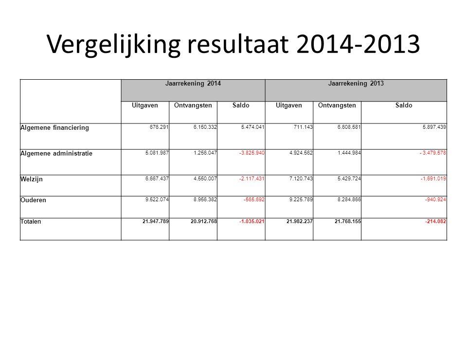 Werkingskosten : Vergelijking uiteindelijk budget/kosten goederen/diensten budgetkostverschil ondersteunende diensten € 507.476,00€ 453.783,23€ 53.692,77 facilitair beheer € 365.067,00€ 357.870,72€ 7.196,28 welzijn € 563.990,00€ 382.514,15€ 181.475,85 dienstencentra € 79.610,00€ 74.186,88€ 5.423,12 wzc € 1.696.477,00€ 1.635.008,40€ 61.468,60 centrum voor dagopvang € 21.245,00€ 19.723,49€ 1.521,51 ziekenhuis/beukenhof € 1.696,00€ 1.310,00€ 386,00 totaal€ 3.235.561,00€ 2.924.396,87€ 311.164,13
