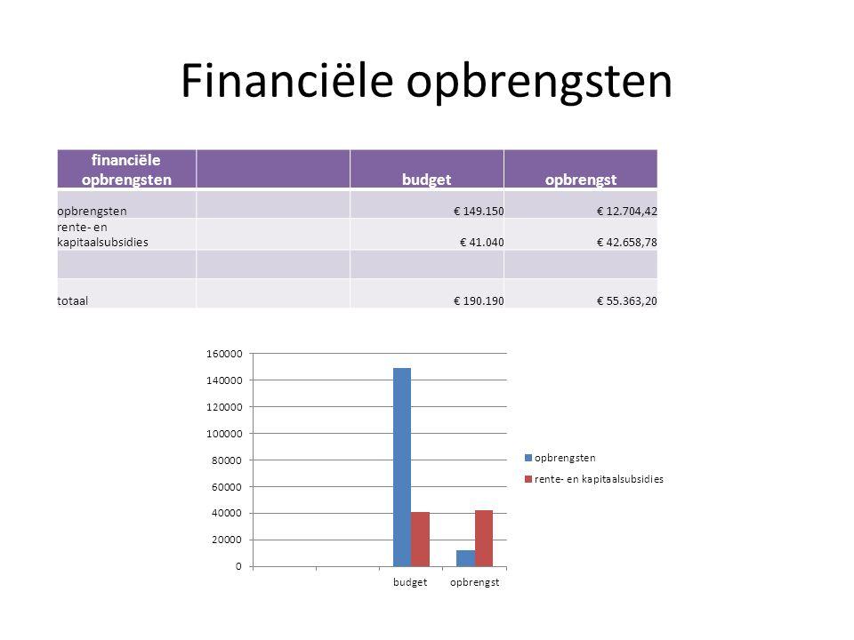 Financiële opbrengsten financiële opbrengstenbudgetopbrengst opbrengsten€ 149.150€ 12.704,42 rente- en kapitaalsubsidies€ 41.040€ 42.658,78 totaal€ 190.190€ 55.363,20