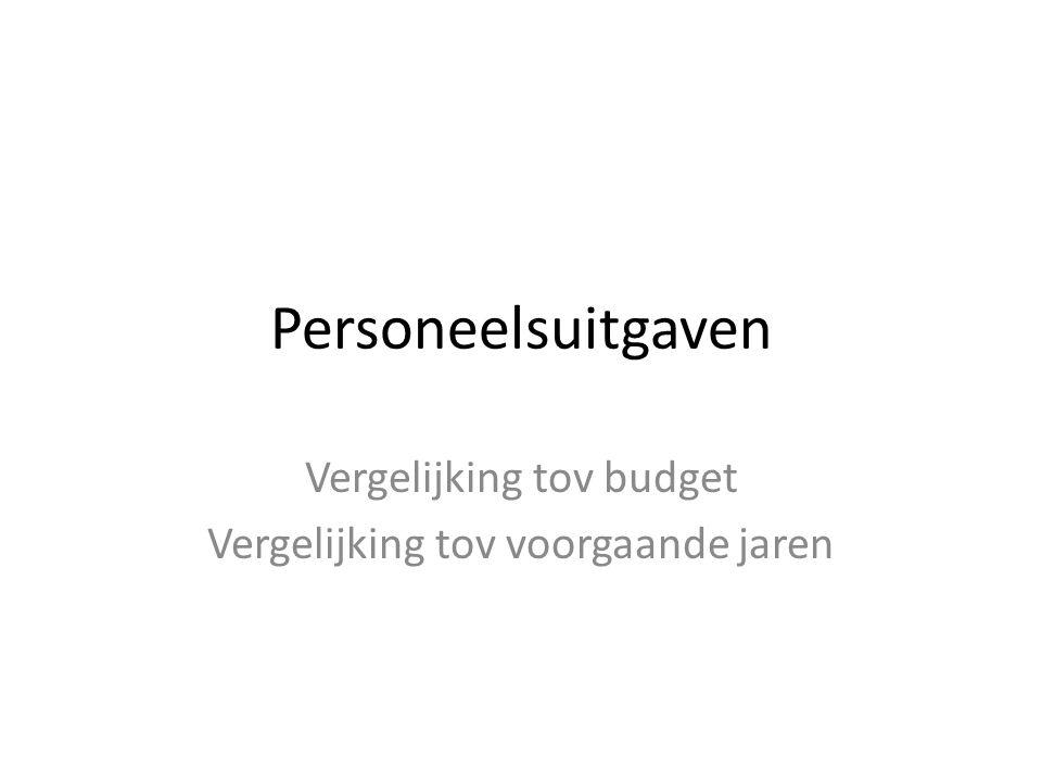 Personeelsuitgaven Vergelijking tov budget Vergelijking tov voorgaande jaren