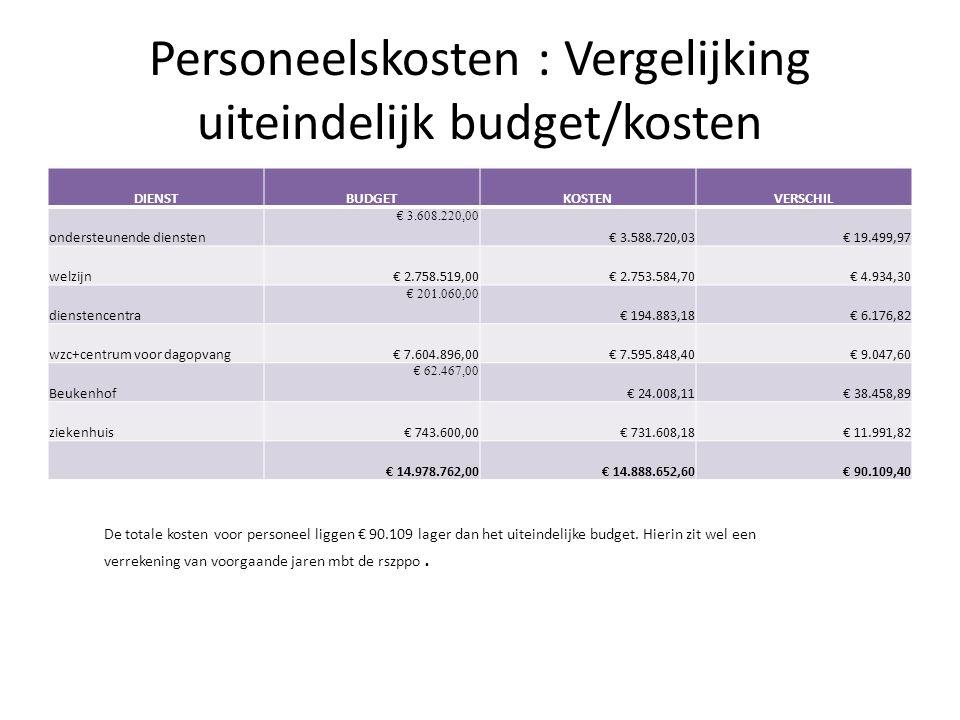 Personeelskosten : Vergelijking uiteindelijk budget/kosten De totale kosten voor personeel liggen € 90.109 lager dan het uiteindelijke budget.