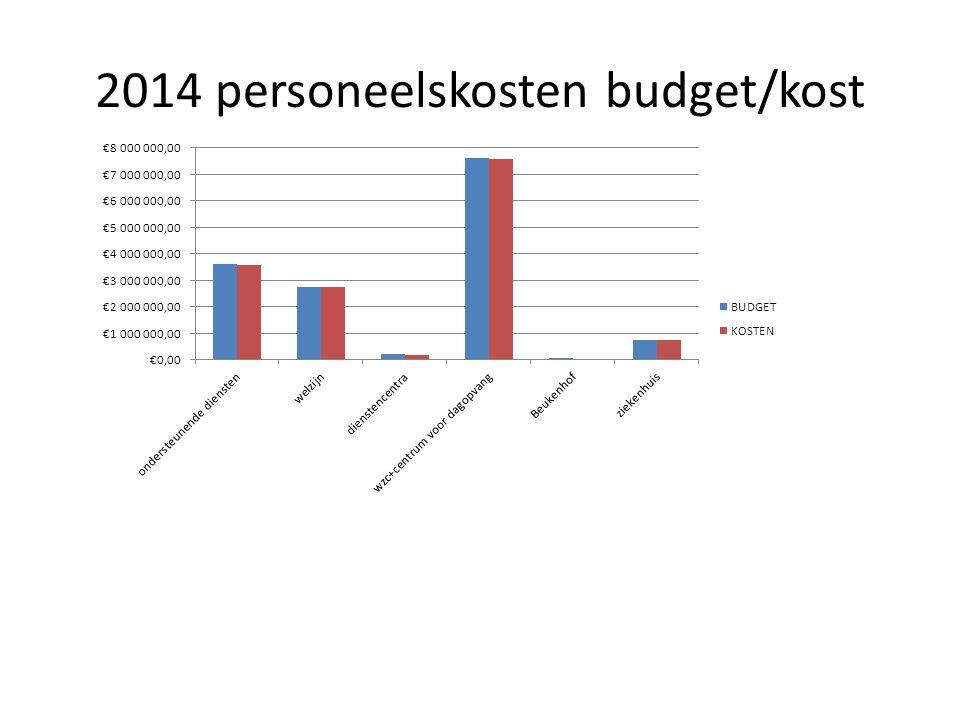 OVERZICHT PERSONEELSUITGAVEN 2011-2013 De totale personeelsuitgaven zijn met € 171.231 gestegen tov van vorig jaar, stijging tgv hogere responsabiliseringsbijdrage (+ € 331,450) + eerste volledige werkingsjaar van het centrum voor dagopvang, de stijging van de loonkost binnen het woonzorgcentrum neemt af en is beperkt tot € 52.399 daar waar ze in 2013 nog € 170.000 bedroegen een daling in de andere domeinen, De volgende jaren zal ondanks blijvende besparingen op personeel, de kost voor personeelsuitgaven blijven stijgen door de exponentiële negatieve evolutie van de responsabiliseringsbijdrage.