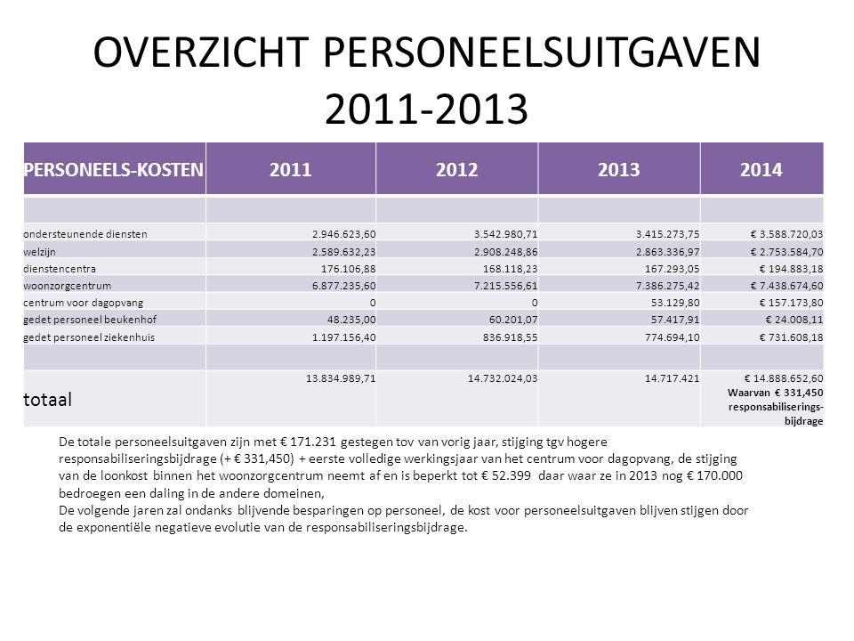 Vergelijking subsidies