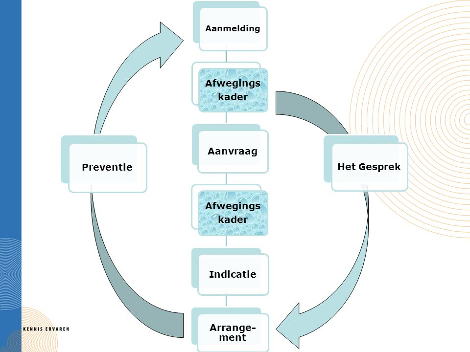 Aanmelding Afwegings kader Aanvraag Afwegings kader Indicatie Arrange- ment Het Gesprek Preventie