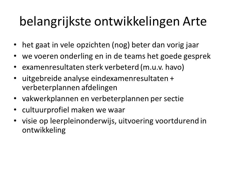 belangrijkste ontwikkelingen Arte het gaat in vele opzichten (nog) beter dan vorig jaar we voeren onderling en in de teams het goede gesprek examenresultaten sterk verbeterd (m.u.v.