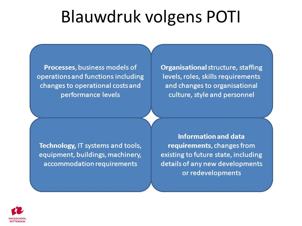 Blauwdruk volgens POTI Processes, business models of operations and functions including changes to operational costs and performance levels Organisational structure, staffing levels, roles, skills requirements and changes to organisational culture, style and personnel Technology, IT systems and tools, equipment, buildings, machinery, accommodation requirements Information and data requirements, changes from existing to future state, including details of any new developments or redevelopments