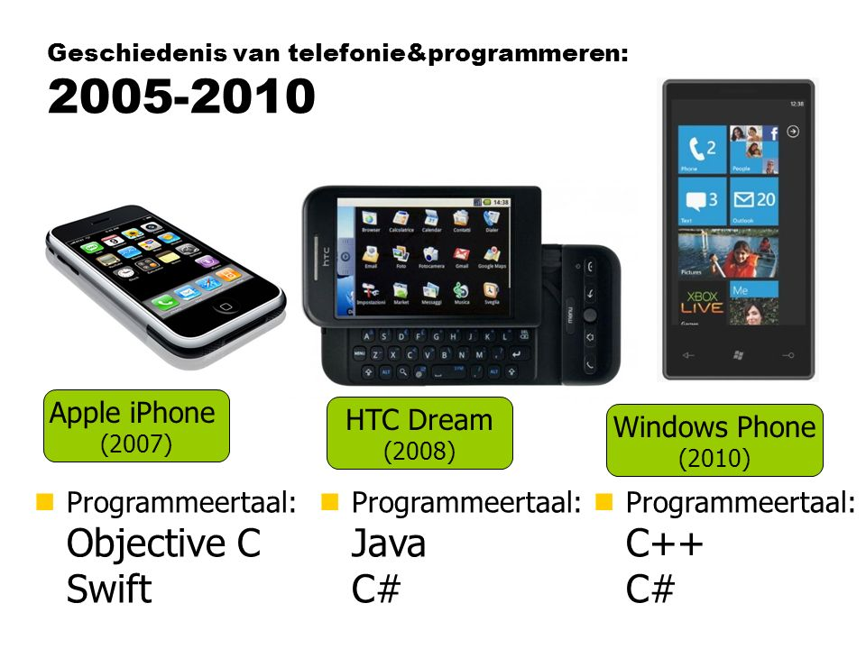 Geschiedenis van telefonie&programmeren: 2005-2010 Apple iPhone (2007) HTC Dream (2008) Windows Phone (2010) nProgrammeertaal: Objective C Swift nProgrammeertaal: C++ C# nProgrammeertaal: Java C#
