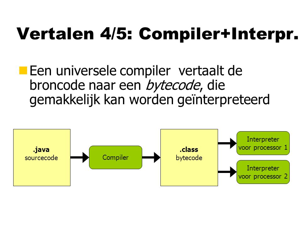 Vertalen 4/5: Compiler+Interpr.