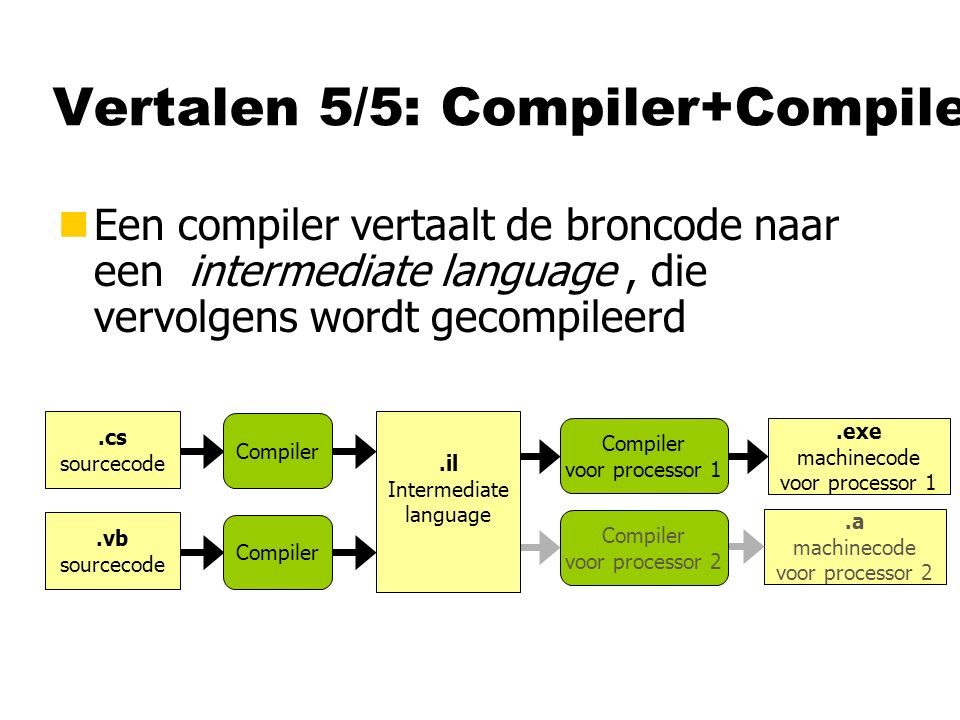 Vertalen 5/5: Compiler+Compiler nEen compiler vertaalt de broncode naar een intermediate language, die vervolgens wordt gecompileerd Compiler.exe machinecode voor processor 1.cs sourcecode Compiler voor processor 1.a machinecode voor processor 2 Compiler voor processor 2.il Intermediate language Compiler.vb sourcecode