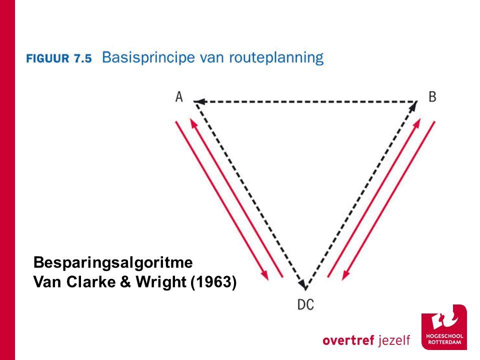 Besparingsalgoritme Van Clarke & Wright (1963)