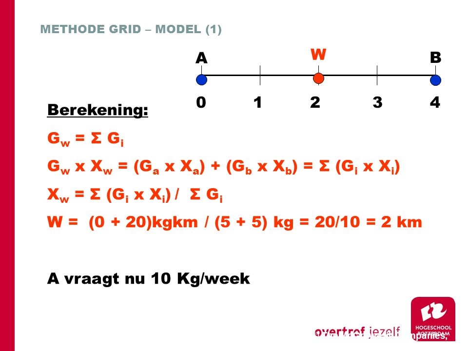 © The McGraw-Hill Companies, 2006 27 METHODE GRID – MODEL (1) Berekening: G w = Σ G i G w x X w = (G a x X a ) + (G b x X b ) = Σ (G i x X i ) X w = Σ