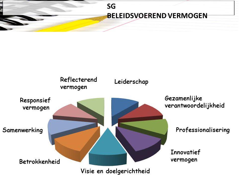 SG BELEIDSVOEREND VERMOGEN Visie en doelgerichtheid Samenwerking Reflecterend vermogen Innovatief vermogen Professionalisering Gezamenlijke verantwoordelijkheid Leiderschap Responsief vermogen Betrokkenheid