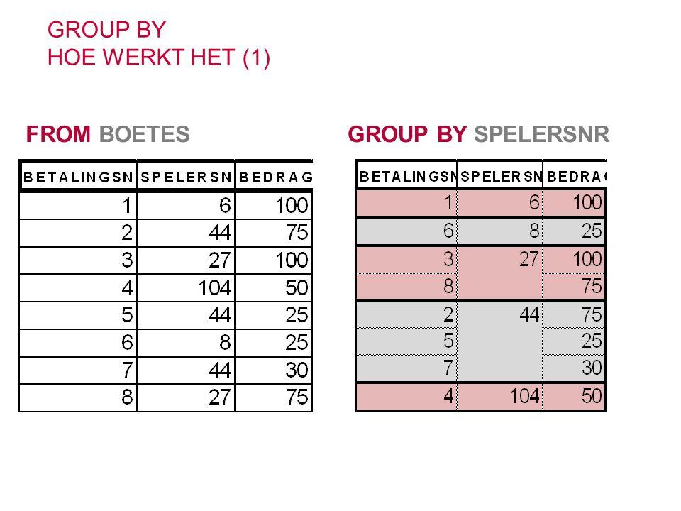 GROUP BY HOE WERKT HET (1) FROM BOETESGROUP BY SPELERSNR