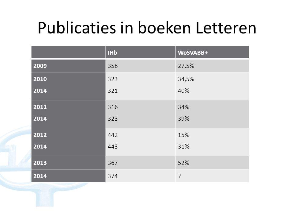 Monografieën en bundels Letteren IBaIBeIBa+e TotaalWoSVABB+TotaalWoSVABB+TotaalWoSVABB+ 2009324 (12.5%)7530 (40%)10734 (32%) 2010 2014 31 34 7 (22.5%) 9 (26.5%) 74 73 21 (28.5%) 29 (40%) 105 107 28 (26.5%) 38 (35.5%) 2011 2014 36 34 12 (33.5%) 11 (32.5) 76 74 33 (43.5%) 38 (51.5%) 112 108 45 (40%) 49 (45.5%) 2012 2014 27 26 12 (44.5%) 13 (50%) 85 80 31 (36.5%) 39 (48.5%) 112 106 43 (38.5%) 52 (49%) 2013166 (37.5%)7632 (42%)9238 (41.5%) 201427 64 91
