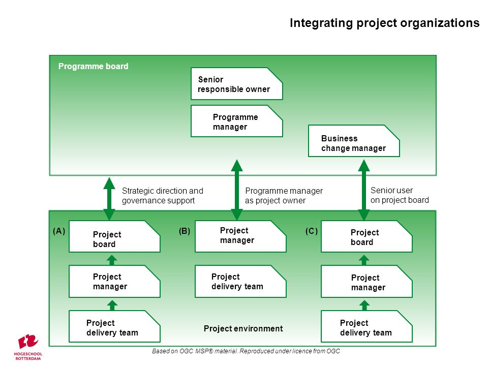 Business change manager Project board Project manager Project delivery team Project manager Project delivery team Project board Project manager Project delivery team (A)(B)(C) Programme manager Project environment Programme board Senior responsible owner Senior user on project board Strategic direction and governance support Programme manager as project owner Integrating project organizations Based on OGC MSP® material.