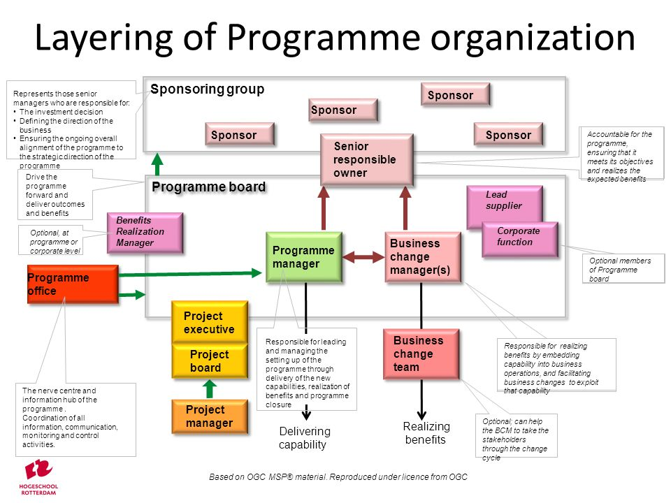 Sponsoring group Layering of Programme organization Based on OGC MSP® material.