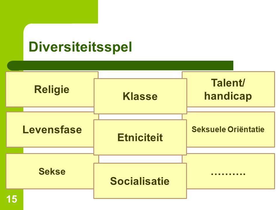 Diversiteitsspel 15 Religie Levensfase Sekse ………. Seksuele Oriëntatie Talent/ handicap Klasse Etniciteit Socialisatie