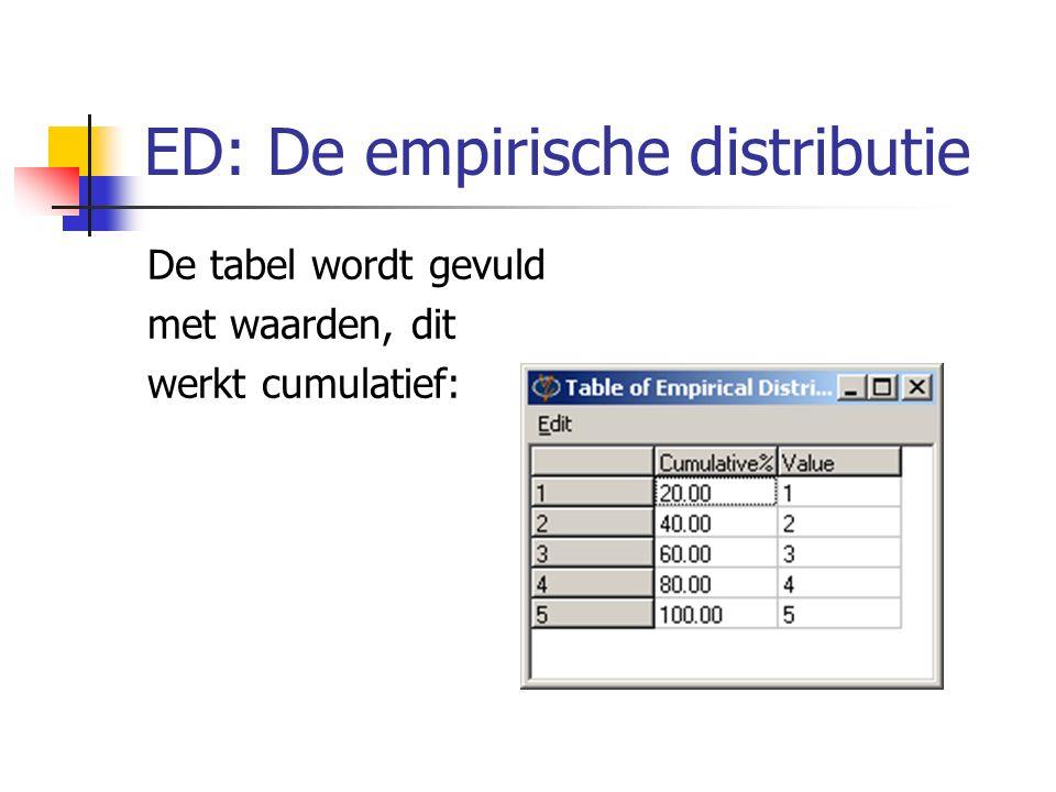 ED: De empirische distributie De tabel wordt gevuld met waarden, dit werkt cumulatief: