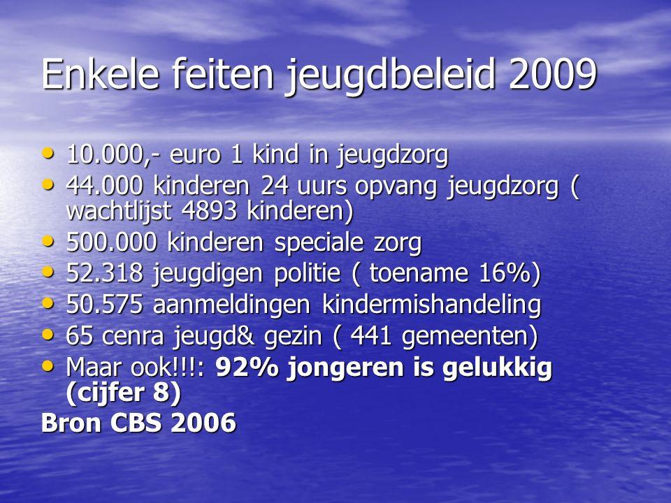 De Nederlandse jeugd is de gelukkigste jeugd van de wereld.