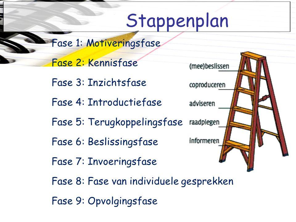Stappenplan Fase 1: Motiveringsfase Fase 2: Kennisfase Fase 3: Inzichtsfase Fase 4: Introductiefase Fase 5: Terugkoppelingsfase Fase 6: Beslissingsfase Fase 7: Invoeringsfase Fase 8: Fase van individuele gesprekken Fase 9: Opvolgingsfase