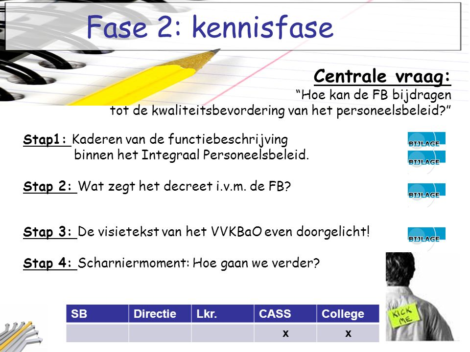 Fase 2: kennisfase SBDirectieLkr.CASSCollege xx Centrale vraag: Hoe kan de FB bijdragen tot de kwaliteitsbevordering van het personeelsbeleid Stap1: Kaderen van de functiebeschrijving binnen het Integraal Personeelsbeleid.