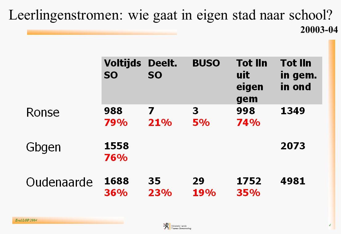 Eval LOP 2004 Ministerie van de Vlaamse Gemeenschap 4 Leerlingenstromen: wie gaat in eigen stad naar school? 20003-04